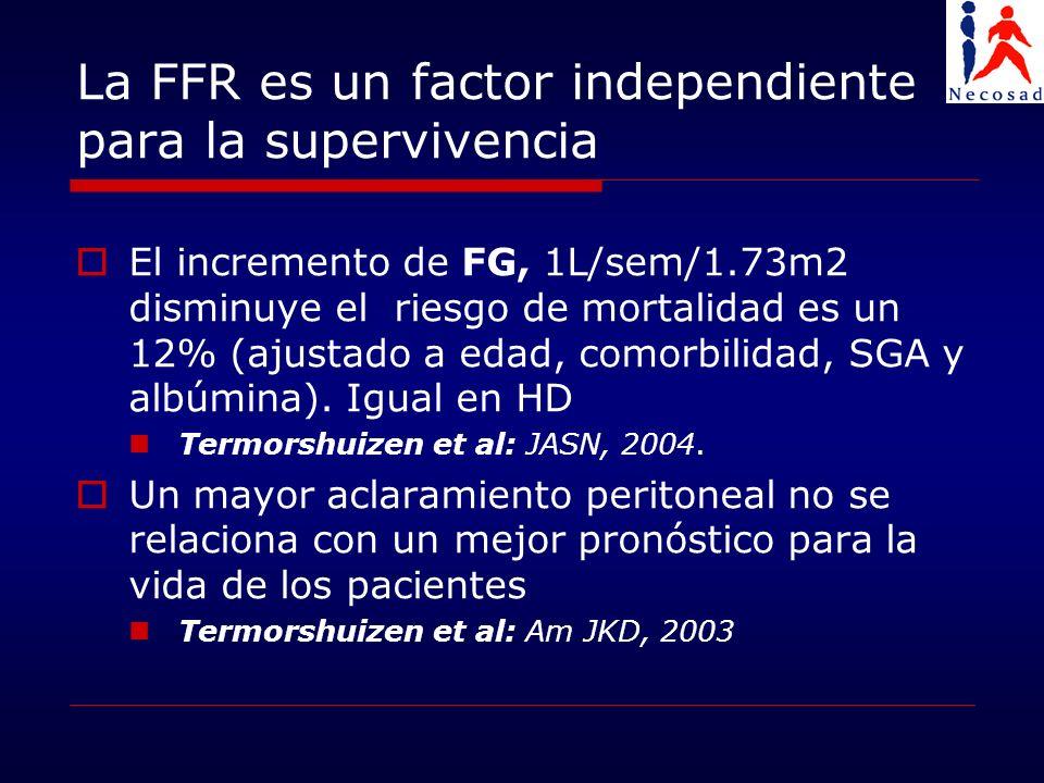 La FFR es un factor independiente para la supervivencia El incremento de FG, 1L/sem/1.73m2 disminuye el riesgo de mortalidad es un 12% (ajustado a eda