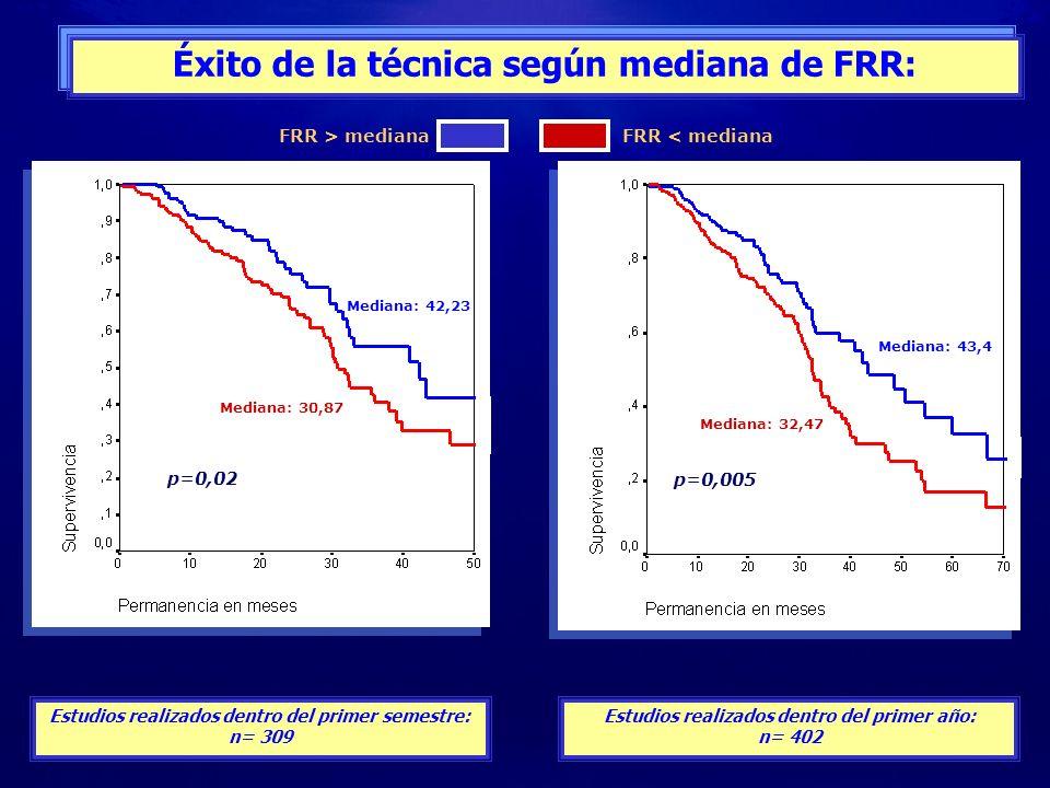 Éxito de la técnica según mediana de FRR: Estudios realizados dentro del primer año: n= 402 Estudios realizados dentro del primer semestre: n= 309 Med