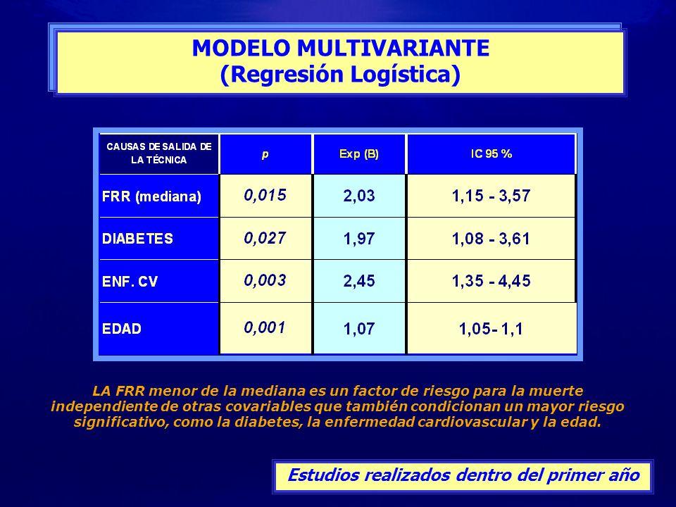 MODELO MULTIVARIANTE (Regresión Logística) MODELO MULTIVARIANTE (Regresión Logística) Estudios realizados dentro del primer año LA FRR menor de la med
