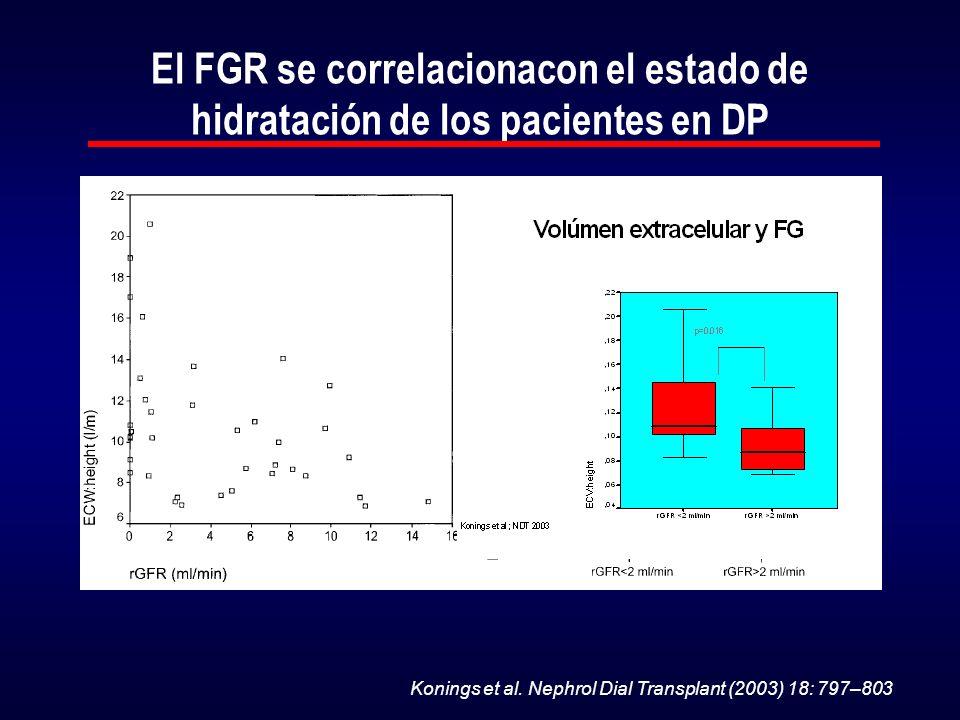 El FGR se correlacionacon el estado de hidratación de los pacientes en DP Konings et al. Nephrol Dial Transplant (2003) 18: 797–803