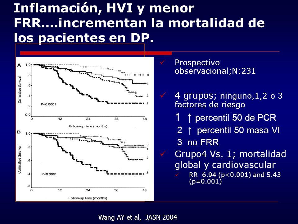 Inflamación, HVI y menor FRR....incrementan la mortalidad de los pacientes en DP. Prospectivo observacional;N:231 4 grupos; ninguno,1,2 o 3 factores d