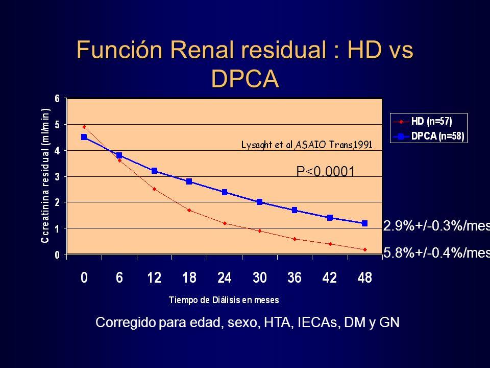 Función Renal residual : HD vs DPCA 2.9%+/-0.3%/mes 5.8%+/-0.4%/mes Corregido para edad, sexo, HTA, IECAs, DM y GN P<0.0001