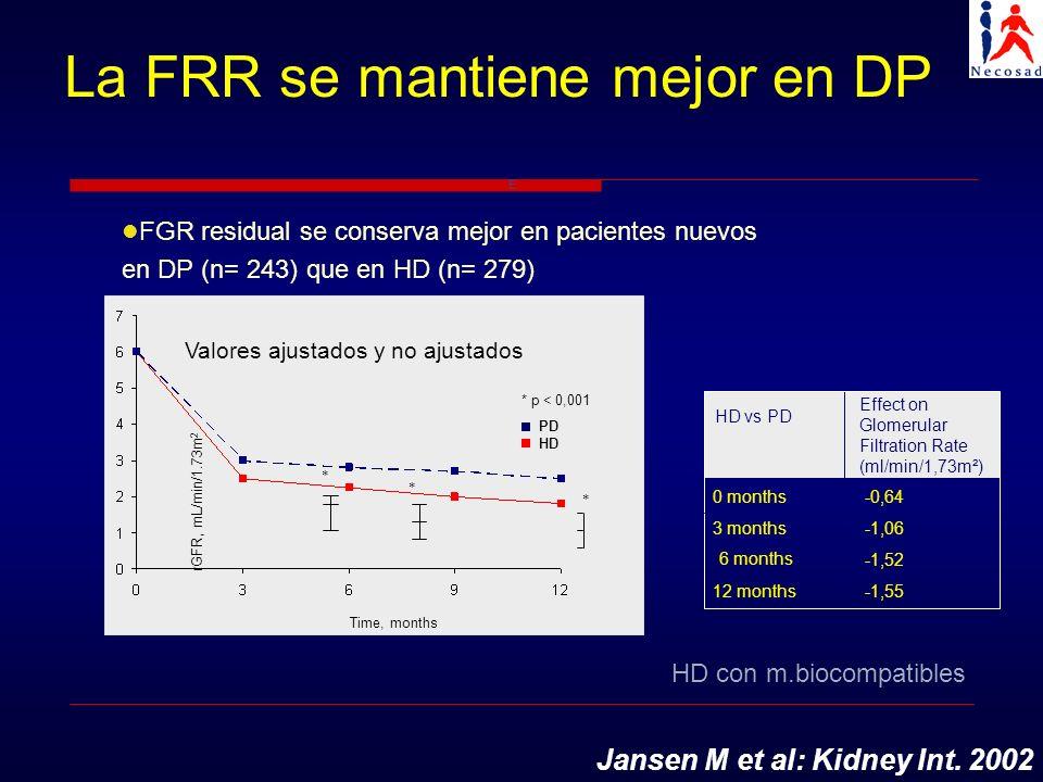 * p < 0,001 -1,5512 months -1,52 6 months -1,063 months -0,640 months Effect on Glomerular Filtration Rate (ml/min/1,73m²) HD vs PD rGFR, mL/min/1.73m