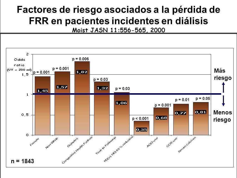 Más riesgo Menos riesgo n = 1843 p = 0.001 p = 0.01 p = 0.006 p = 0.03 p < 0.001 p = 0.001 p = 0.05 p = 0.03 Factores de riesgo asociados a la pérdida