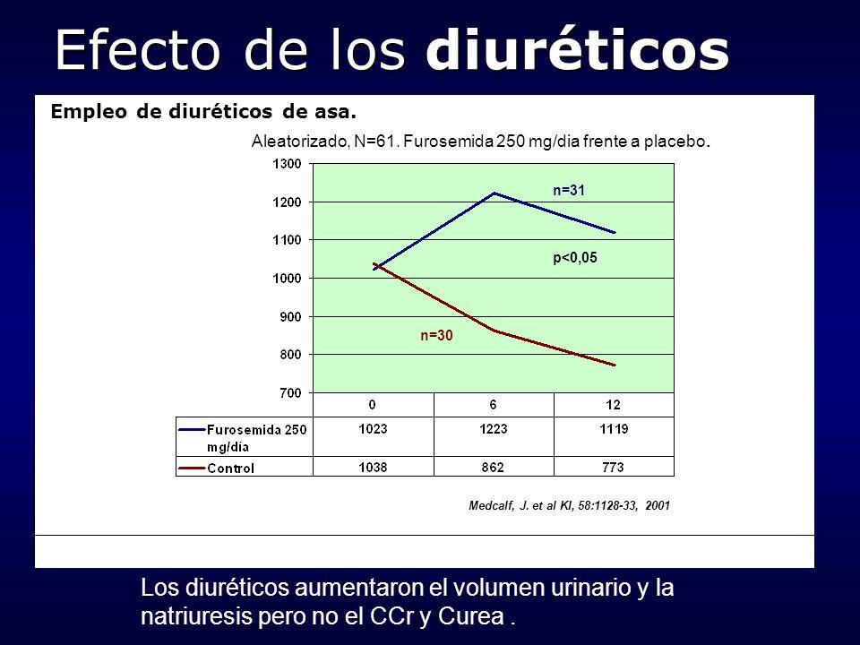 Empleo de diuréticos de asa. p<0,05 n=31 n=30 Medcalf, J. et al KI, 58:1128-33, 2001 Los diuréticos aumentaron el volumen urinario y la natriuresis pe