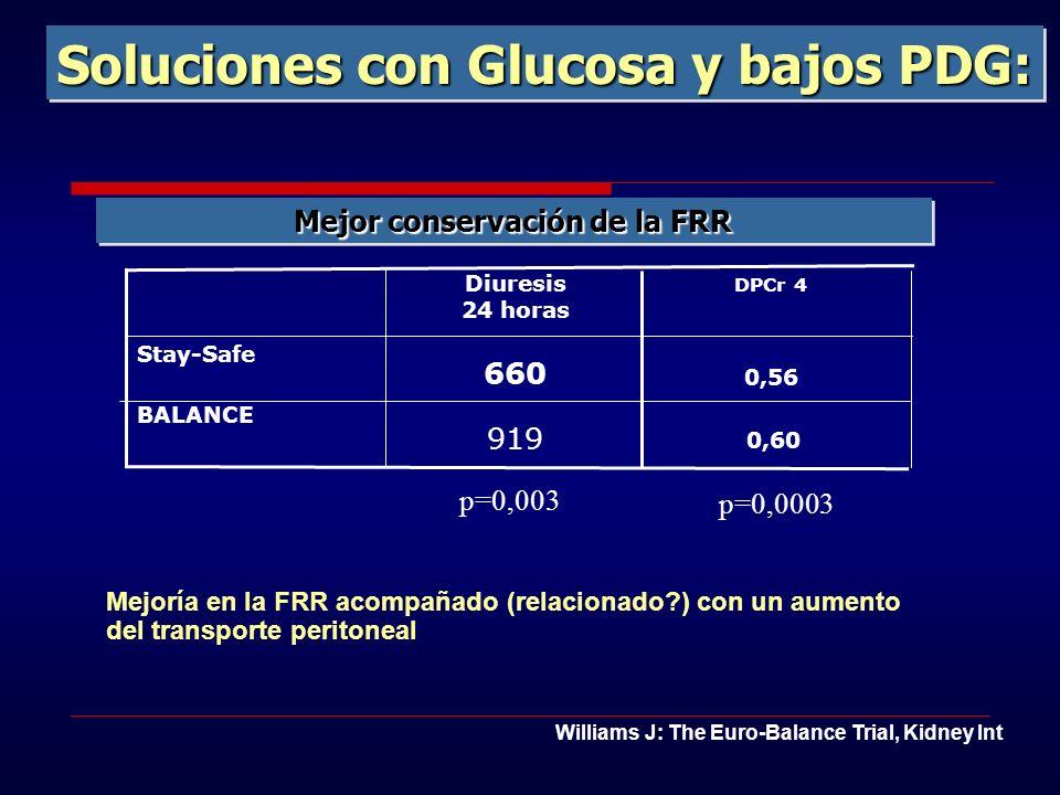 Soluciones con Glucosa y bajos PDG: Mejoría en la FRR acompañado (relacionado?) con un aumento del transporte peritoneal p=0,003 0,60 919 BALANCE 660