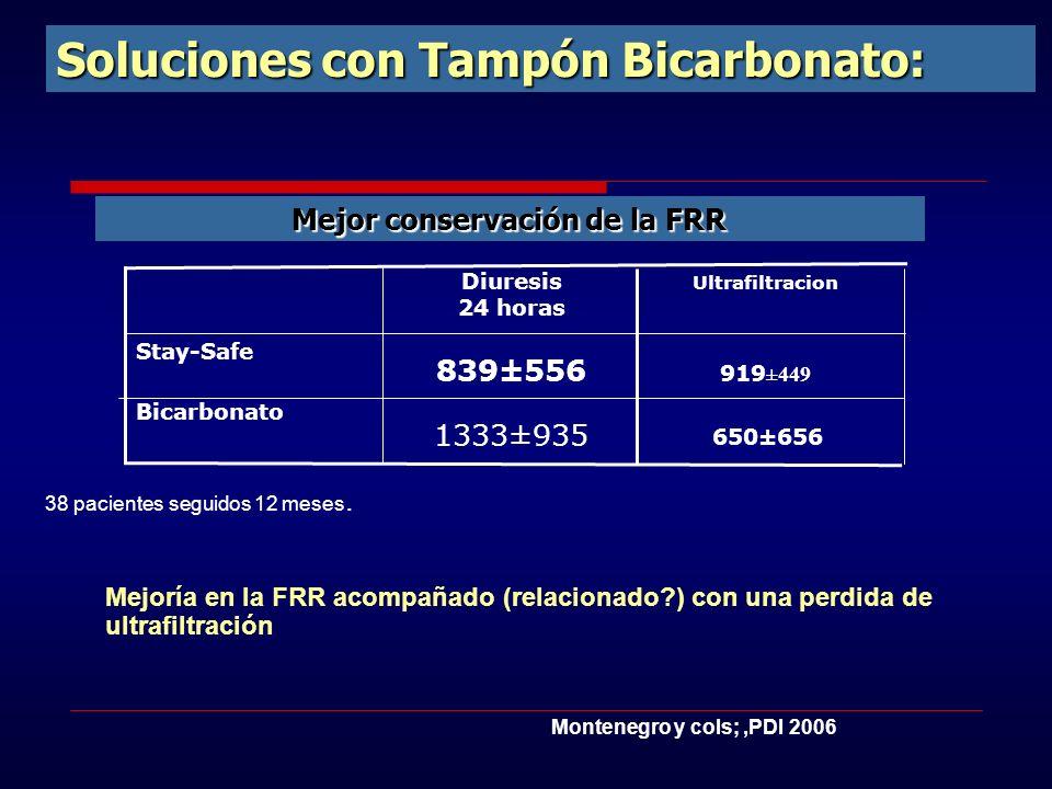 Soluciones con Tampón Bicarbonato: Mejoría en la FRR acompañado (relacionado?) con una perdida de ultrafiltración 650±656 1333±935 Bicarbonato 839±556