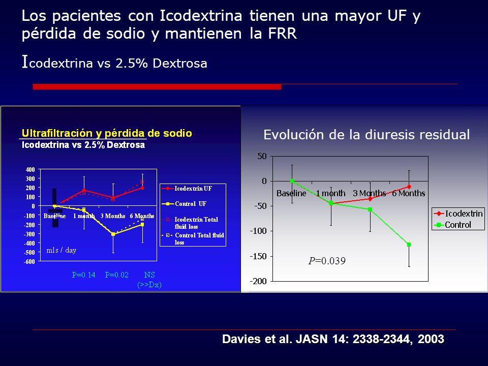 Los pacientes con Icodextrina tienen una mayor UF y pérdida de sodio y mantienen la FRR I codextrina vs 2.5% Dextrosa Davies et al. JASN 14: 2338-2344