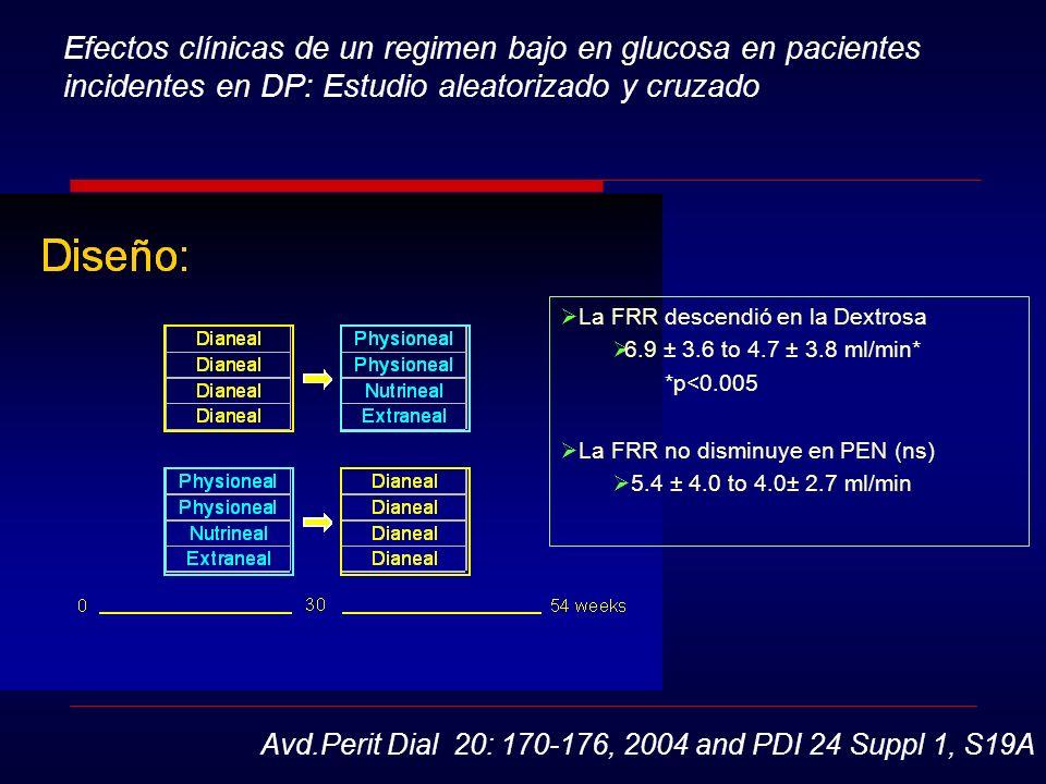 La FRR descendió en la Dextrosa 6.9 ± 3.6 to 4.7 ± 3.8 ml/min* *p<0.005 La FRR no disminuye en PEN (ns) 5.4 ± 4.0 to 4.0± 2.7 ml/min Efectos clínicas