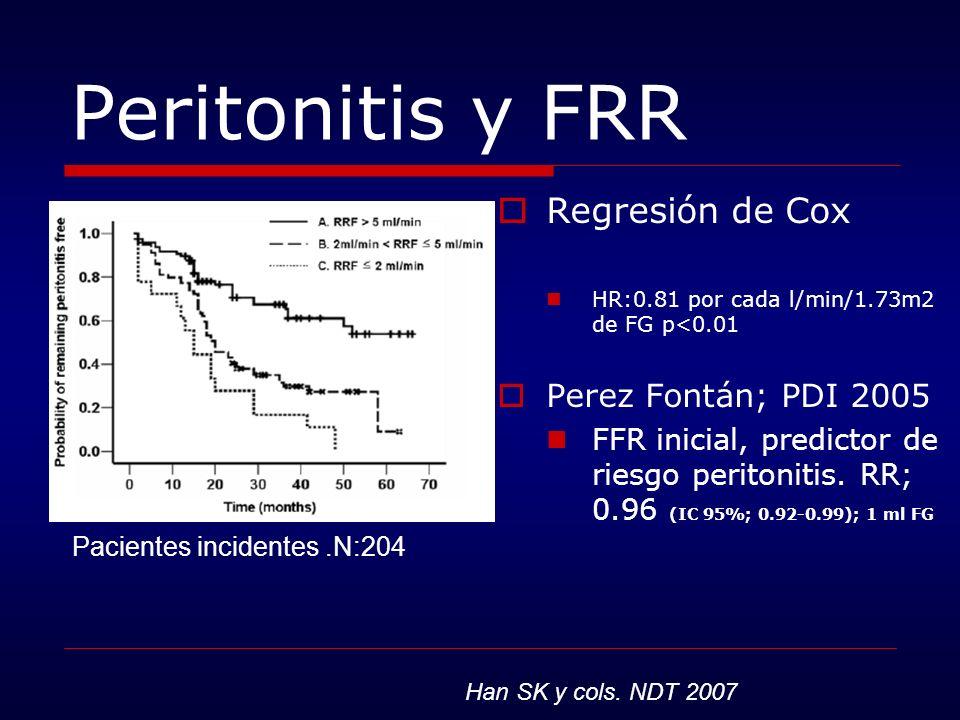 Peritonitis y FRR Regresión de Cox HR:0.81 por cada l/min/1.73m2 de FG p<0.01 Perez Fontán; PDI 2005 FFR inicial, predictor de riesgo peritonitis. RR;
