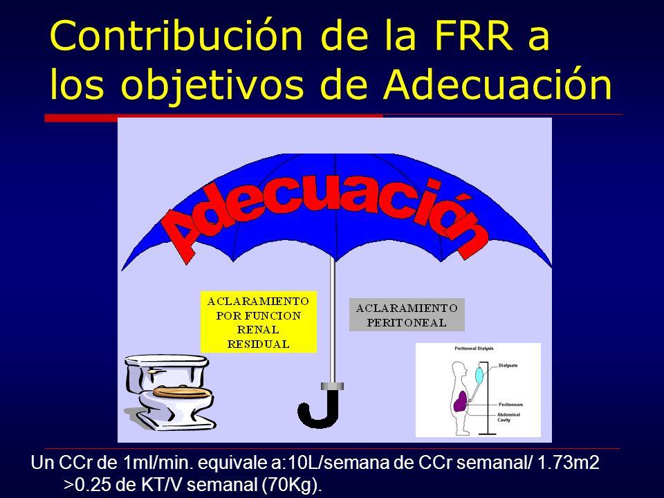 Contribución de la FRR a los objetivos de Adecuación Un CCr de 1ml/min. equivale a:10L/semana de CCr semanal/ 1.73m2 >0.25 de KT/V semanal (70Kg).