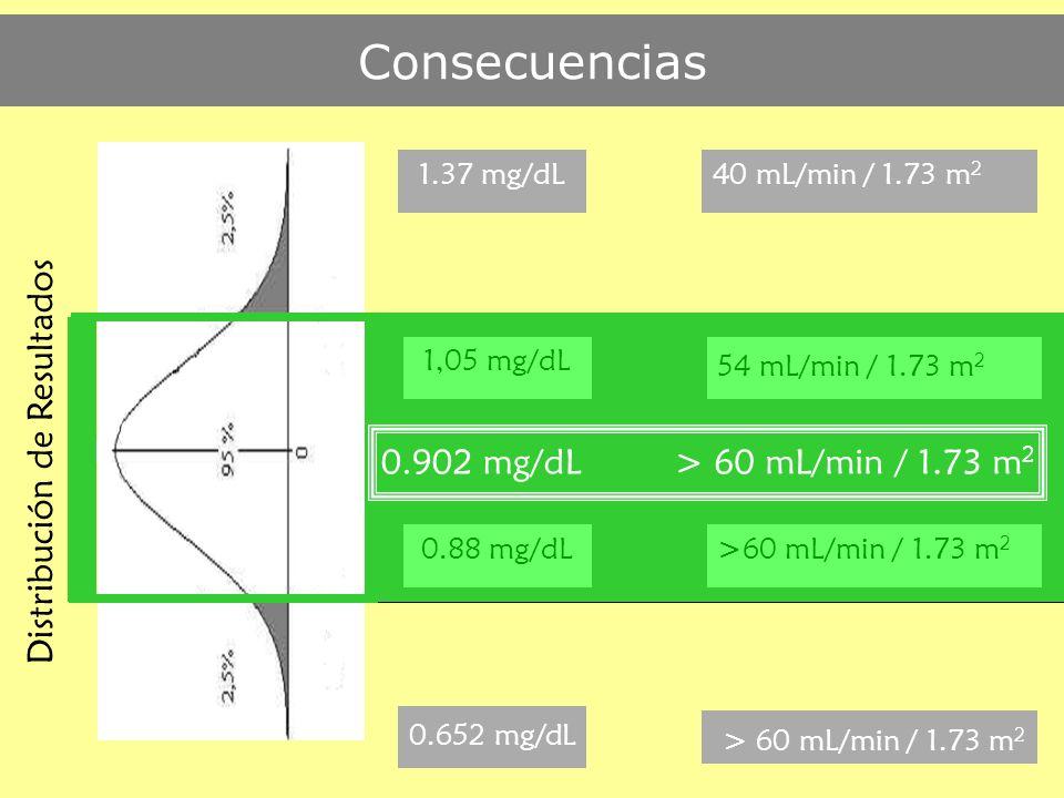 Consecuencias 0.902 mg/dL> 60 mL/min / 1.73 m 2 0.88 mg/dL 1,05 mg/dL 54 mL/min / 1.73 m 2 1.37 mg/dL 0.652 mg/dL > 60 mL/min / 1.73 m 2 40 mL/min / 1