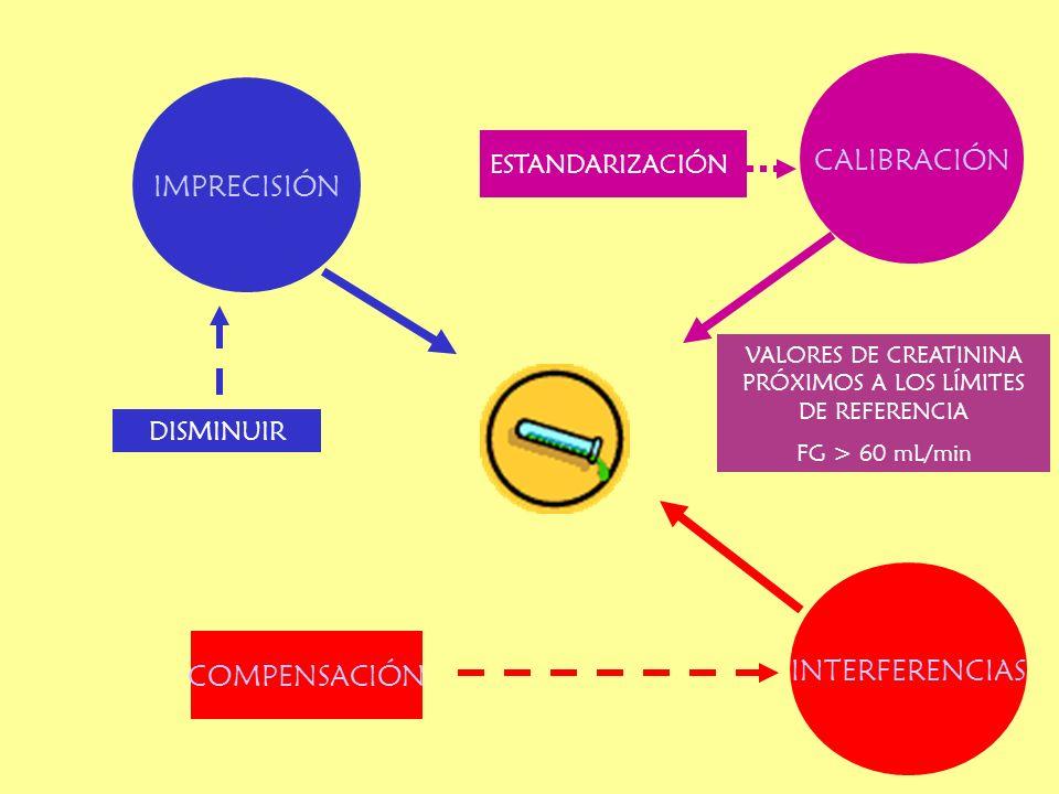 CALIBRACIÓN INTERFERENCIAS IMPRECISIÓN VALORES DE CREATININA PRÓXIMOS A LOS LÍMITES DE REFERENCIA FG > 60 mL/min COMPENSACIÓN ESTANDARIZACIÓN DISMINUI