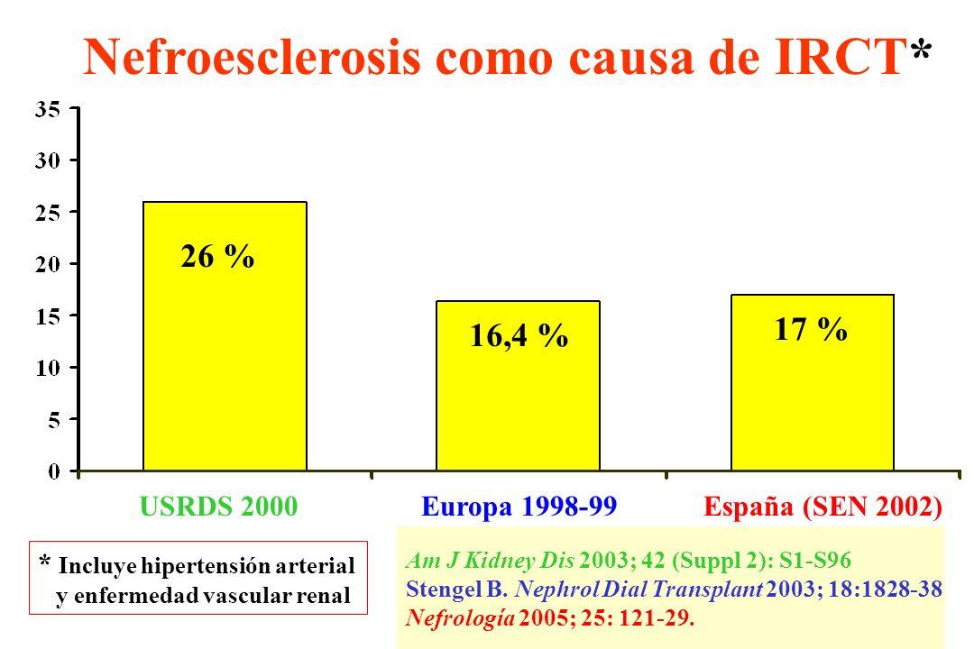 PRONEFROS: Datos preliminares evolutivos (3) Tiempo: 6 meses Tiempo: 6 meses Creatinina: 1,69 mg/dl 1,75 mg/dl Eventos CV: N = 8 (6 % de los pacientes) Exitus : 0