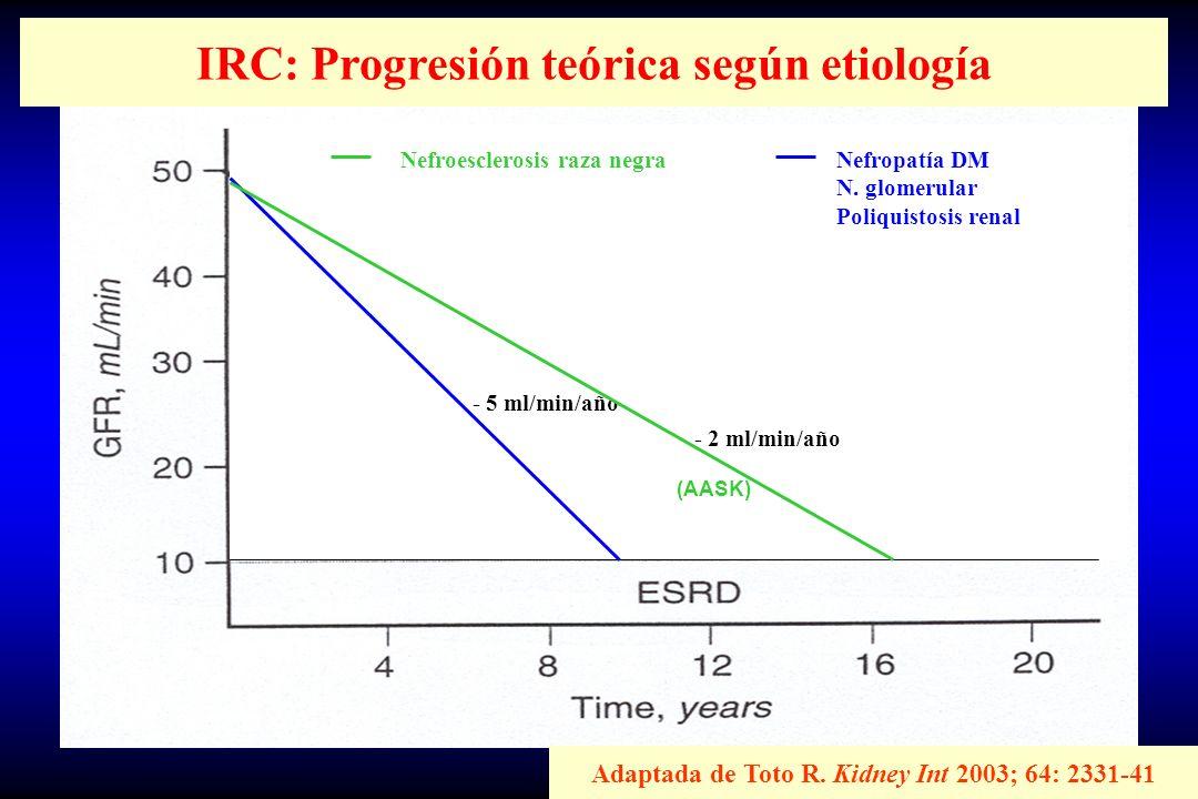 Casos de nefroesclerosis históricos (más de 1 año).