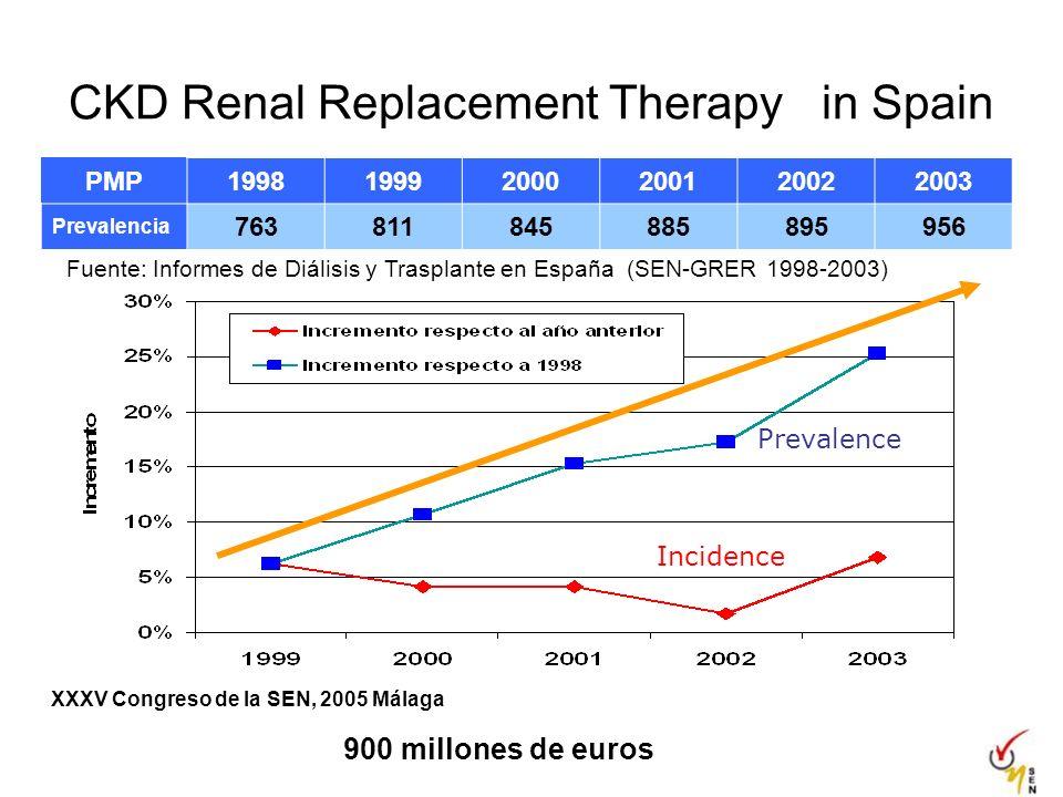 CKD Renal Replacement Therapy in Spain 900 millones de euros PMP199819992000200120022003 Prevalencia 763811845885895956 Fuente: Informes de Diálisis y Trasplante en España (SEN-GRER 1998-2003) XXXV Congreso de la SEN, 2005 Málaga Incidence Prevalence