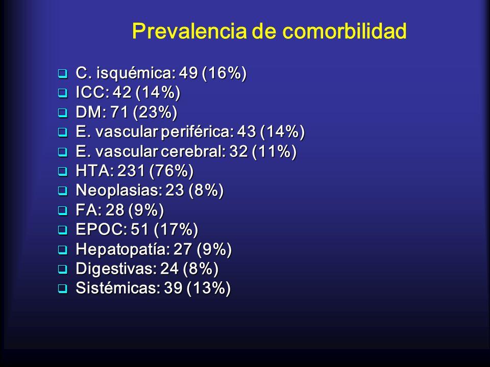 Prevalencia de comorbilidad C. isquémica: 49 (16%) C. isquémica: 49 (16%) ICC: 42 (14%) ICC: 42 (14%) DM: 71 (23%) DM: 71 (23%) E. vascular periférica