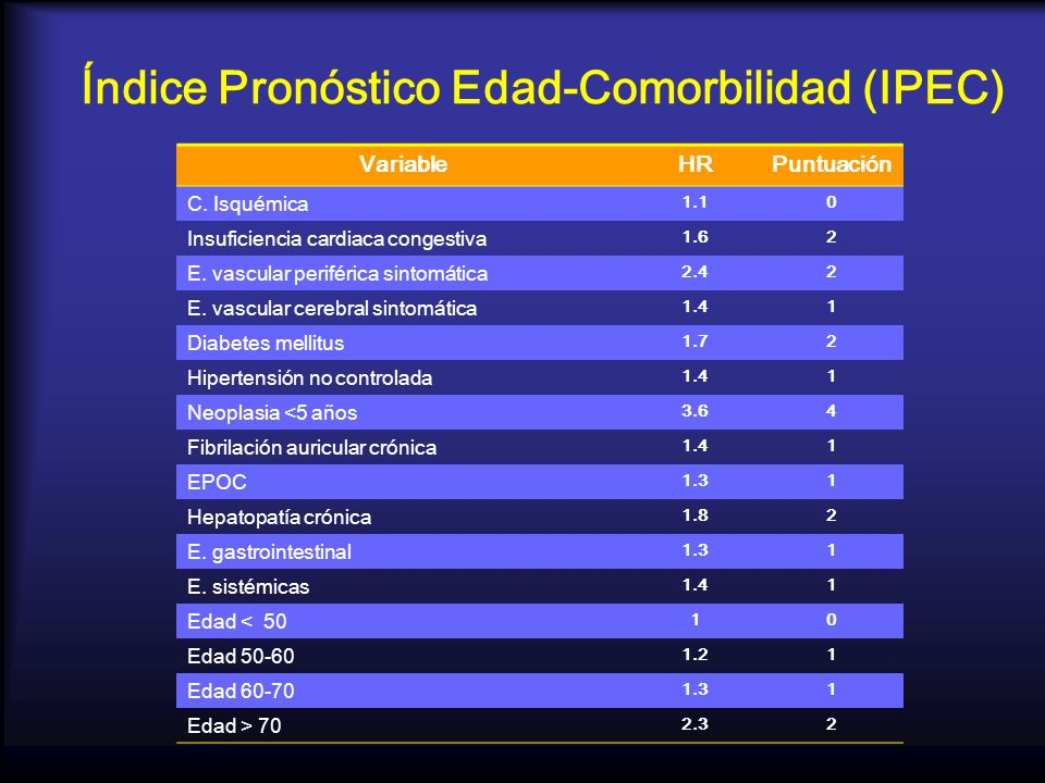 Índice Pronóstico Edad-Comorbilidad (IPEC) VariableHRPuntuación C. Isquémica 1.10 Insuficiencia cardiaca congestiva 1.62 E. vascular periférica sintom