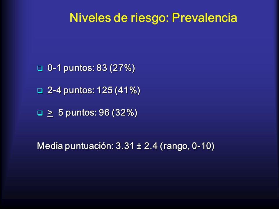 Niveles de riesgo: Prevalencia 0-1 puntos: 83 (27%) 0-1 puntos: 83 (27%) 2-4 puntos: 125 (41%) 2-4 puntos: 125 (41%) > 5 puntos: 96 (32%) > 5 puntos: