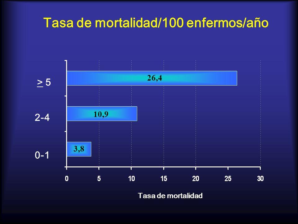 Tasa de mortalidad/100 enfermos/año 0-1 2-4 > 5 3,8 10,9 26,4 Tasa de mortalidad