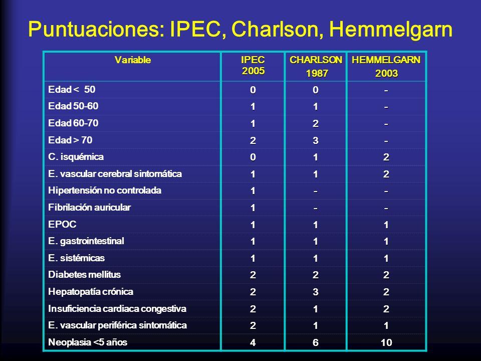 Puntuaciones: IPEC, Charlson, Hemmelgarn Variable IPEC 2005 CHARLSON 1987 1987HEMMELGARN2003 Edad < 5000- Edad 50-6011- Edad 60-7012- Edad > 7023- C.