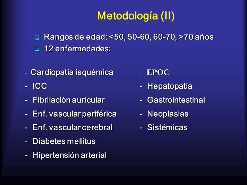 Metodología (II) Rangos de edad: 70 años Rangos de edad: 70 años 12 enfermedades: 12 enfermedades: - EPOC - Hepatopatía - Gastrointestinal - Neoplasia