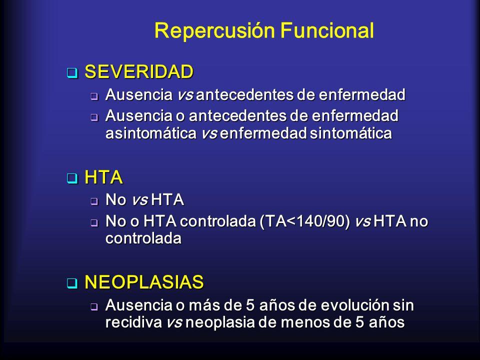 Repercusión Funcional SEVERIDAD SEVERIDAD Ausencia vs antecedentes de enfermedad Ausencia vs antecedentes de enfermedad Ausencia o antecedentes de enf