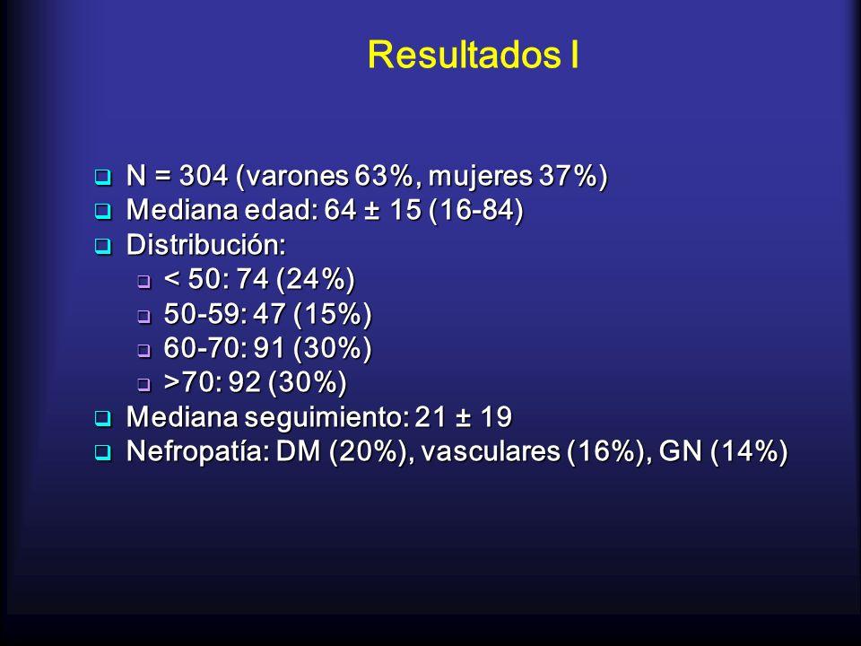 Resultados I N = 304 (varones 63%, mujeres 37%) N = 304 (varones 63%, mujeres 37%) Mediana edad: 64 ± 15 (16-84) Mediana edad: 64 ± 15 (16-84) Distrib