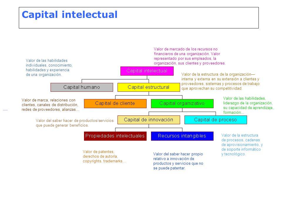 Capital intelectual Valor de las habilidades individuales, conocimiento, habilidades y experiencia de una organización. Valor de patentes, derechos de