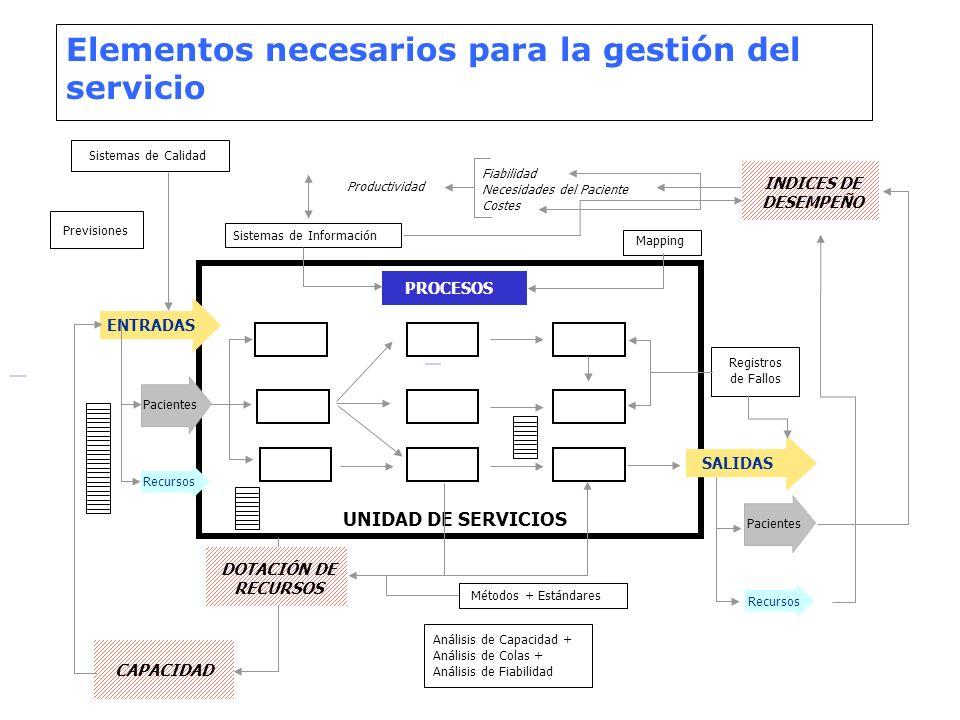 Elementos necesarios para la gestión del servicio ENTRADAS PROCESOS SALIDAS Pacientes Recursos UNIDAD DE SERVICIOS Pacientes Recursos Métodos + Estánd