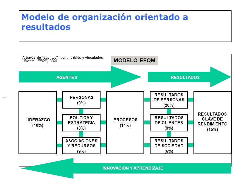 Modelo de organización orientado a resultados A través de agentes identificables y vinculados MODELO EFQM AGENTESRESULTADOS INNOVACION Y APRENDIZAJE L