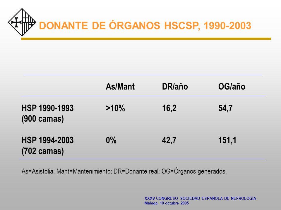 XXXV CONGRESO SOCIEDAD ESPAÑOLA DE NEFROLOGÍA Málaga, 10 octubre 2005 DONANTE DE ÓRGANOS HSCSP, 1990-2003 As/MantDR/añoOG/año HSP 1990-1993 >10%16,254,7 (900 camas) HSP 1994-20030%42,7151,1 (702 camas) As=Asistolia; Mant=Mantenimiento; DR=Donante real; OG=Órganos generados.