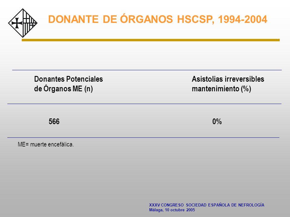 XXXV CONGRESO SOCIEDAD ESPAÑOLA DE NEFROLOGÍA Málaga, 10 octubre 2005 DONANTE DE ÓRGANOS HSCSP, 1994-2004 Donantes Potenciales Asistolias irreversibles de Órganos ME (n) mantenimiento (%) 566 0% ME= muerte encefálica.