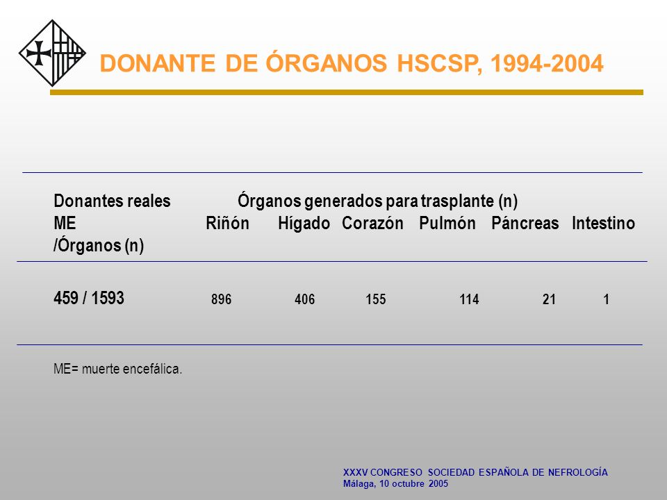 XXXV CONGRESO SOCIEDAD ESPAÑOLA DE NEFROLOGÍA Málaga, 10 octubre 2005 DONANTE DE ÓRGANOS HSCSP, 1994-2004 Donantes reales Órganos generados para trasplante (n) ME Riñón Hígado Corazón Pulmón Páncreas Intestino /Órganos (n) 459 / 1593 896 406 155 114 21 1 ME= muerte encefálica.