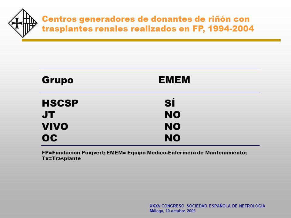 XXXV CONGRESO SOCIEDAD ESPAÑOLA DE NEFROLOGÍA Málaga, 10 octubre 2005 Centros generadores de donantes de riñón con trasplantes renales realizados en FP, 1994-2004 Grupo EMEM HSCSP SÍ JT NO VIVO NO OC NO FP=Fundación Puigvert; EMEM= Equipo Médico-Enfermera de Mantenimiento; Tx=Trasplante