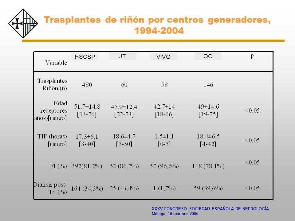 XXXV CONGRESO SOCIEDAD ESPAÑOLA DE NEFROLOGÍA Málaga, 10 octubre 2005 Trasplantes de riñón por centros generadores, 1994-2004 JT VIVO OC HSCSP
