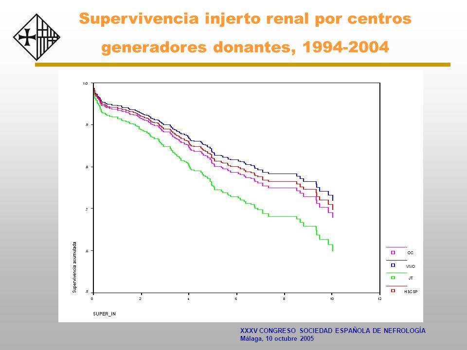 XXXV CONGRESO SOCIEDAD ESPAÑOLA DE NEFROLOGÍA Málaga, 10 octubre 2005 Supervivencia injerto renal por centros generadores donantes, 1994-2004 JT HSCSP VIVO OC