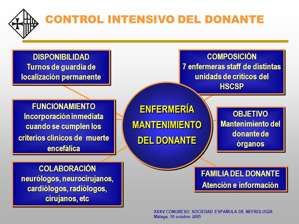 XXXV CONGRESO SOCIEDAD ESPAÑOLA DE NEFROLOGÍA Málaga, 10 octubre 2005 Menor tasa de diálisis postrasplante TRASPLANTES DE RIÑÓN HSP-FP, PERIODO 1994-2004 CONTROL INTENSIVO DEL DONANTE
