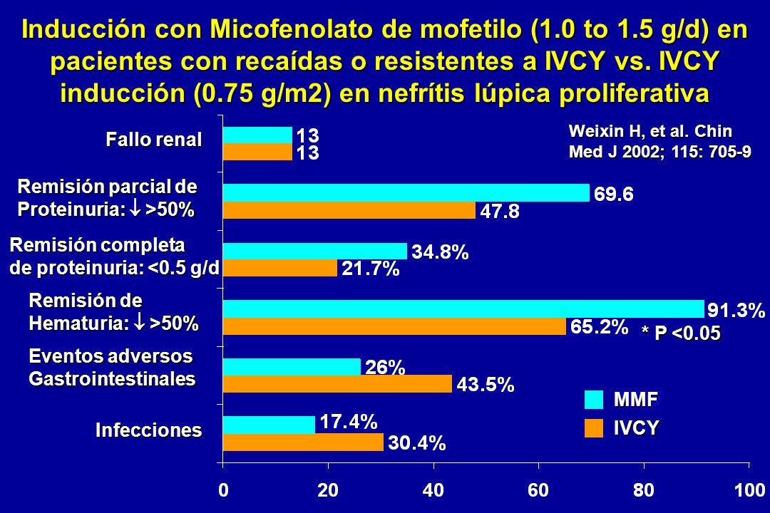 Inducción con Micofenolato de mofetilo (1.0 to 1.5 g/d) en pacientes con recaídas o resistentes a IVCY vs. IVCY inducción (0.75 g/m2) en nefrítis lúpi