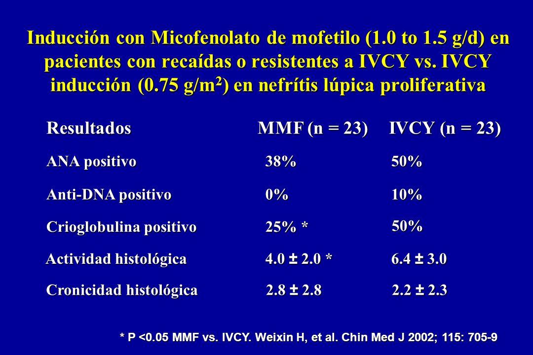 50% 25% * Crioglobulina positivo 10%0% Anti-DNA positivo 50%38% ANA positivo 6.4 ± 3.0 4.0 ± 2.0 * Actividad histológica IVCY (n = 23) MMF (n = 23) Re