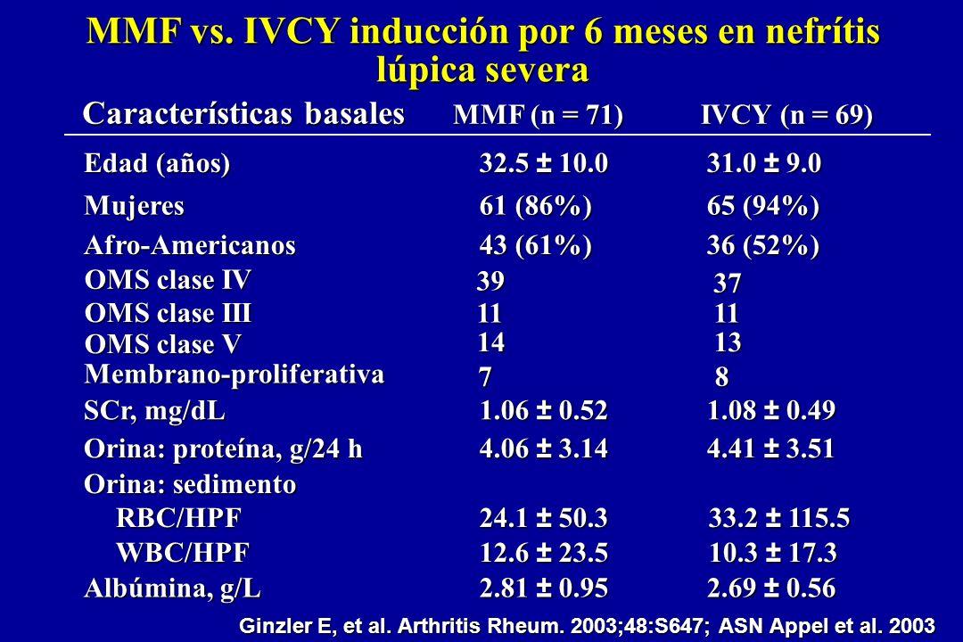 MMF vs. IVCY inducción por 6 meses en nefrítis lúpica severa 33.2 ± 115.5 10.3 ± 17.3 24.1 ± 50.3 12.6 ± 23.5 Orina: sedimento RBC/HPF WBC/HPF 4.41 ±