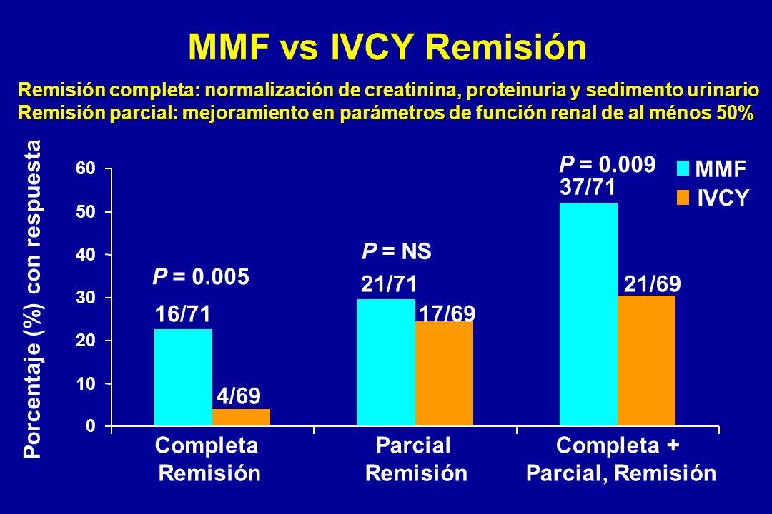 MMF vs IVCY Remisión 0 10 20 30 40 50 60 Completa Remisión Parcial Remisión Completa + Parcial, Remisión MMF IVCY 16/71 4/69 21/71 17/69 37/71 21/69 P
