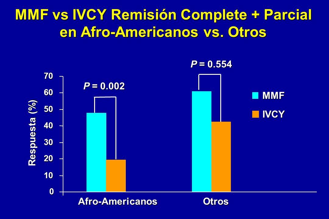 MMF vs IVCY Remisión Complete + Parcial en Afro-Americanos vs. Otros 0 10 20 30 40 50 60 70 IVCY P = 0.002 P = 0.554 MMF Afro-Americanos Otros Respues