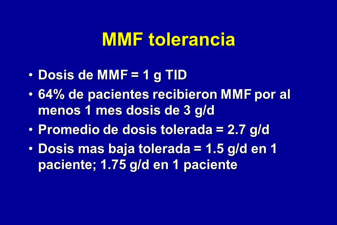 MMF tolerancia Dosis de MMF = 1 g TIDDosis de MMF = 1 g TID 64% de pacientes recibieron MMF por al menos 1 mes dosis de 3 g/d64% de pacientes recibier