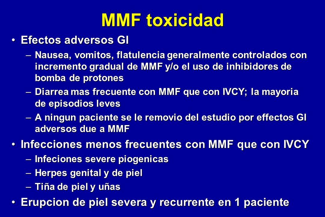 MMF toxicidad Efectos adversos GIEfectos adversos GI –Nausea, vomitos, flatulencia generalmente controlados con incremento gradual de MMF y/o el uso d