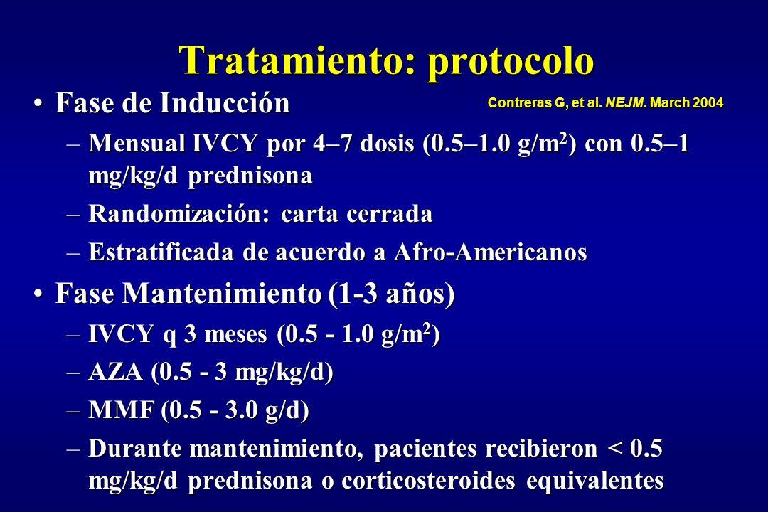 Tratamiento: protocolo Fase de InducciónFase de Inducción –Mensual IVCY por 4–7 dosis (0.5–1.0 g/m 2 ) con 0.5–1 mg/kg/d prednisona –Randomización: ca