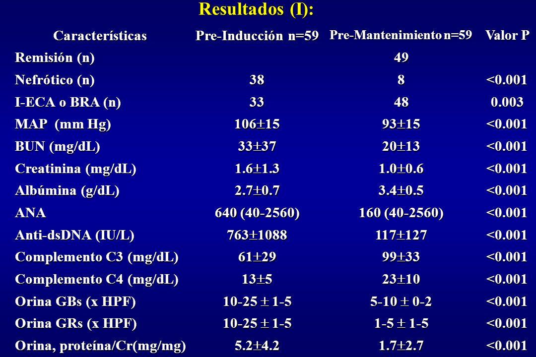Resultados (I): <0.001 1.7 2.7 5.2 4.2 Orina, proteína/Cr(mg/mg) <0.001 1-5 1-5 10-25 1-5 Orina GRs (x HPF) <0.001 5-10 0-2 10-25 1-5 Orina GBs (x HPF