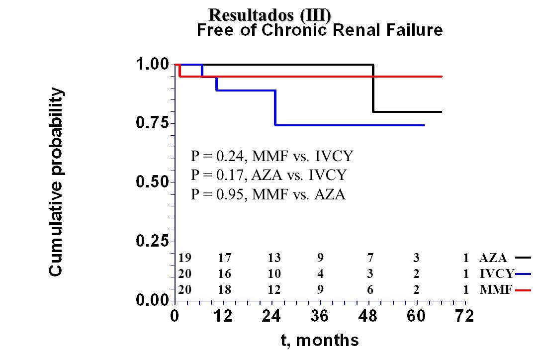 P = 0.24, MMF vs. IVCY P = 0.17, AZA vs. IVCY P = 0.95, MMF vs. AZA 19 17 13 9 7 3 1 AZA 20 16 10 4 3 2 1 IVCY 20 18 12 9 6 2 1 MMF Resultados (III)