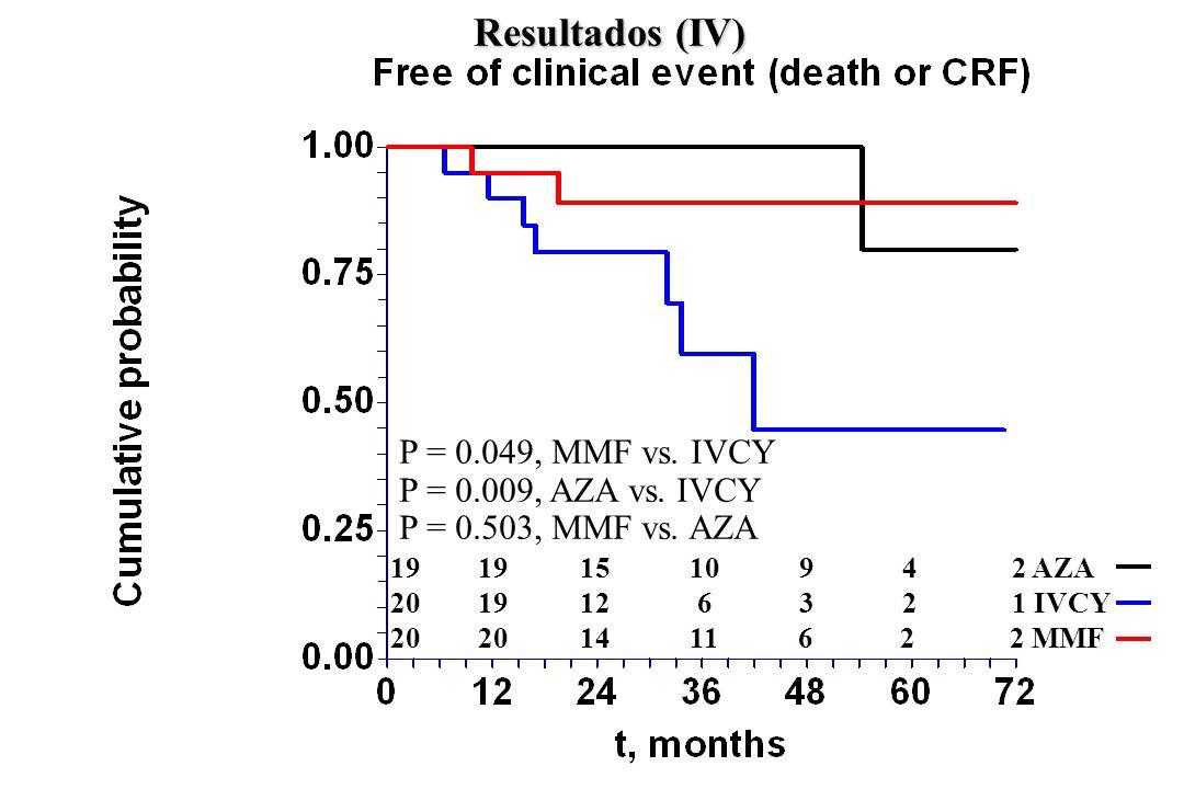 Resultados (IV) 19 19 15 10 9 4 2 AZA 20 19 12 6 3 2 1 IVCY 20 20 14 11 6 2 2 MMF P = 0.049, MMF vs. IVCY P = 0.009, AZA vs. IVCY P = 0.503, MMF vs. A