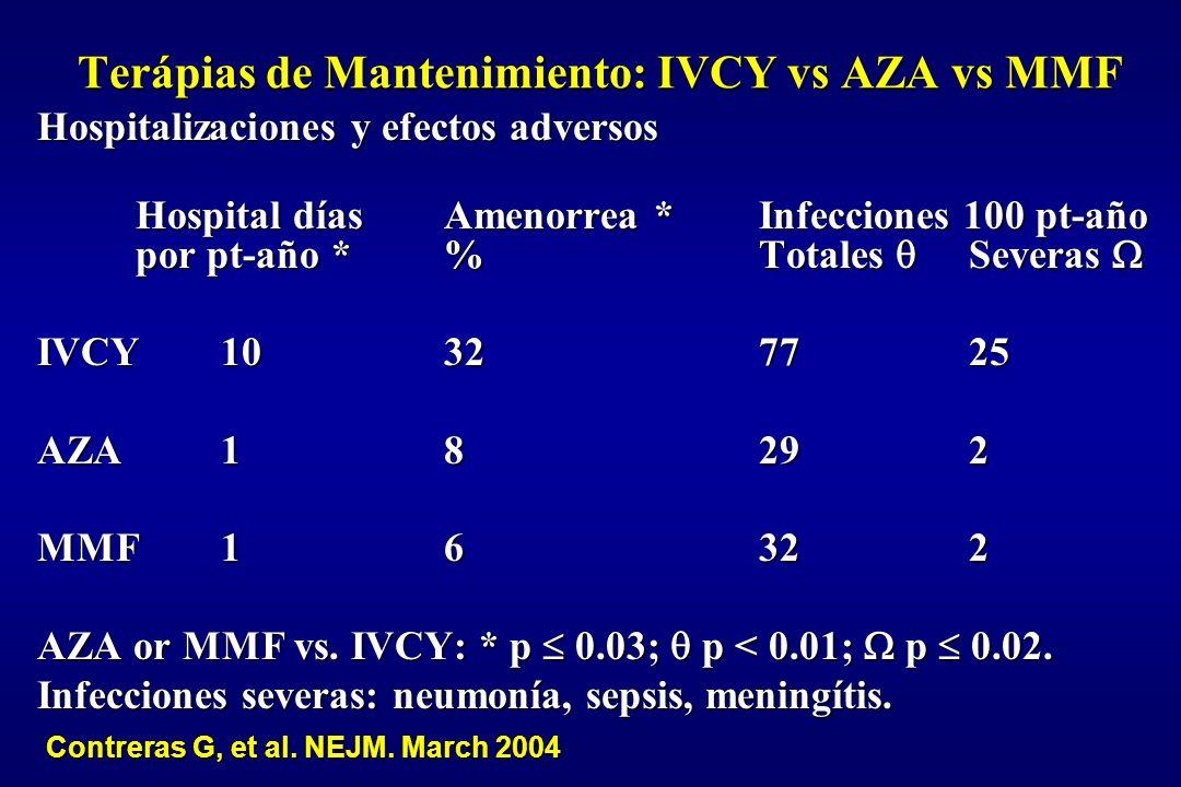 Terápias de Mantenimiento: IVCY vs AZA vs MMF Hospitalizaciones y efectos adversos Hospital días Amenorrea *Infecciones 100 pt-año por pt-año *% Total